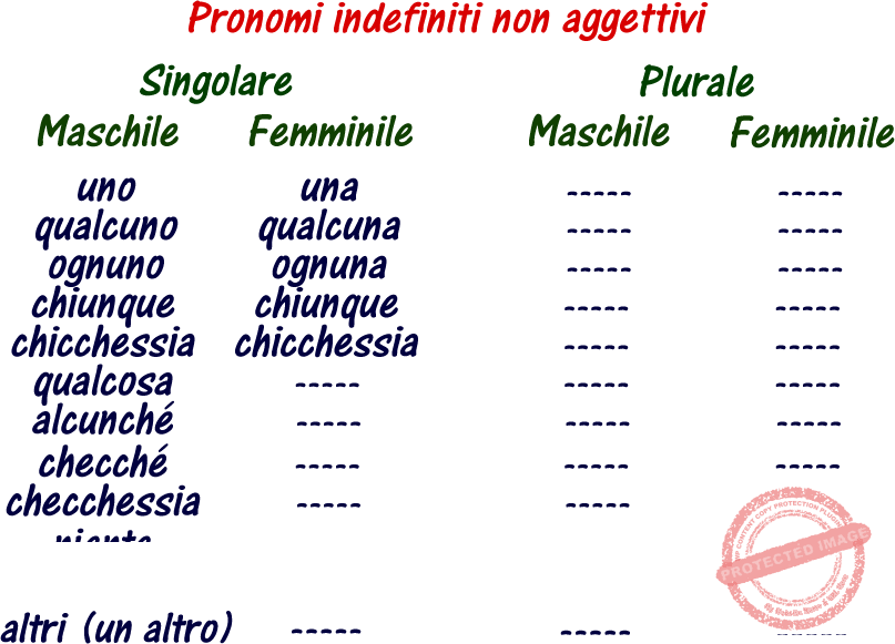 Pronomi indefiiniti